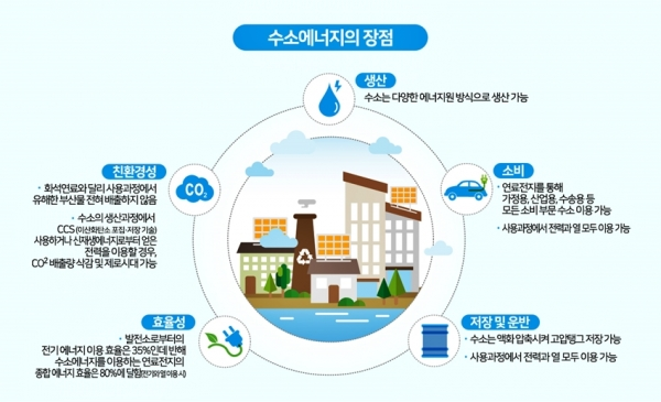 수소에너지의 장점. (산업연구원(KIET))