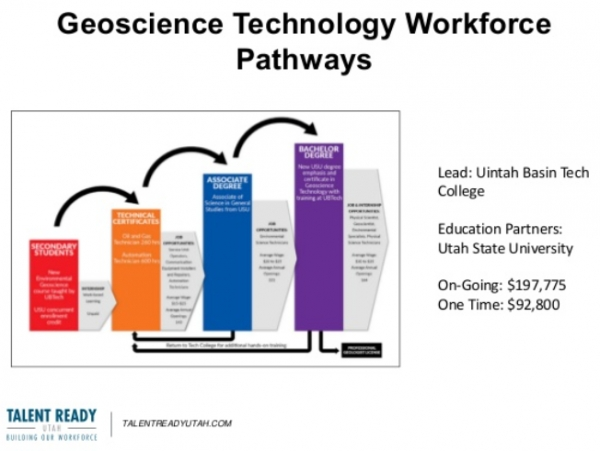 자료:https://www.slideshare.net/StateofUtah/utah-strategic-workforce-presentation
