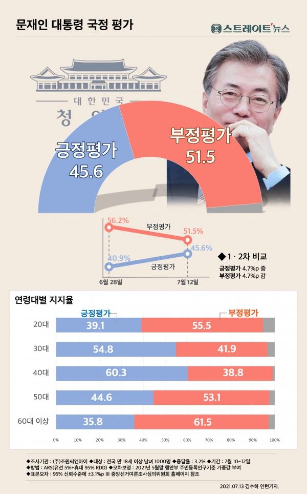 스트레이트뉴스-조원씨앤아이 문재인대통령 국정운영 평가 여론조사. 2021년7월12일. ⓒ스트레이트뉴스