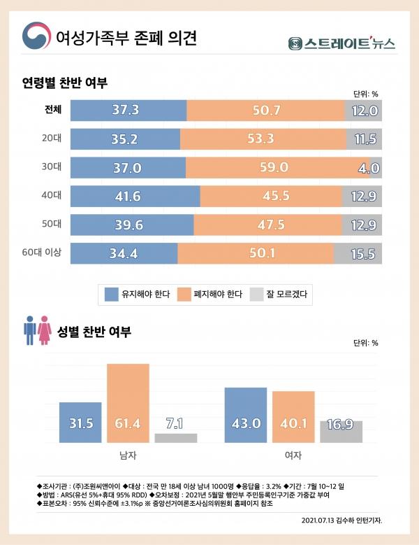 ◆ 스트레이트뉴스가 지난 7월10일부터 7월12일까지 여론조사기관 조원씨앤아이에 의뢰해 실시한 '여성가족부 존폐'를 묻는 여론조사에서 '폐지해야 한다'(50.7%)가 '유지해야 한다'(37.3%)보다 12.4%p 높게 나왔다.  ⓒ스트레이트뉴스