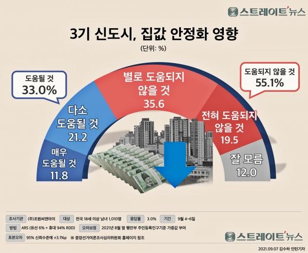 국민의 절반 이상이 정부의 3기 신도시 건설이 집값 잡기에 역부족이라고 생각하는 것으로 나타났다.@스트레이트뉴스-조원씨앤아이 여론조사